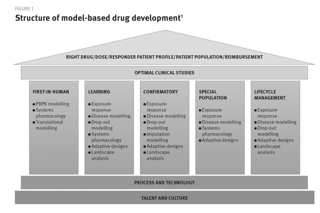 Figur 1. Struktur af modelbaseret lægemiddeludvikling: Kimko H, Pinheiro J. Model-based clinical drug development in the past, present and future: a commentary. British journal of clinical pharmacology 2014; 79 (1): 108-116.